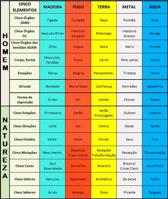 A bela Teoria dos Cinco Movimentos - Dra Lilian - Pediatria e Acupuntura